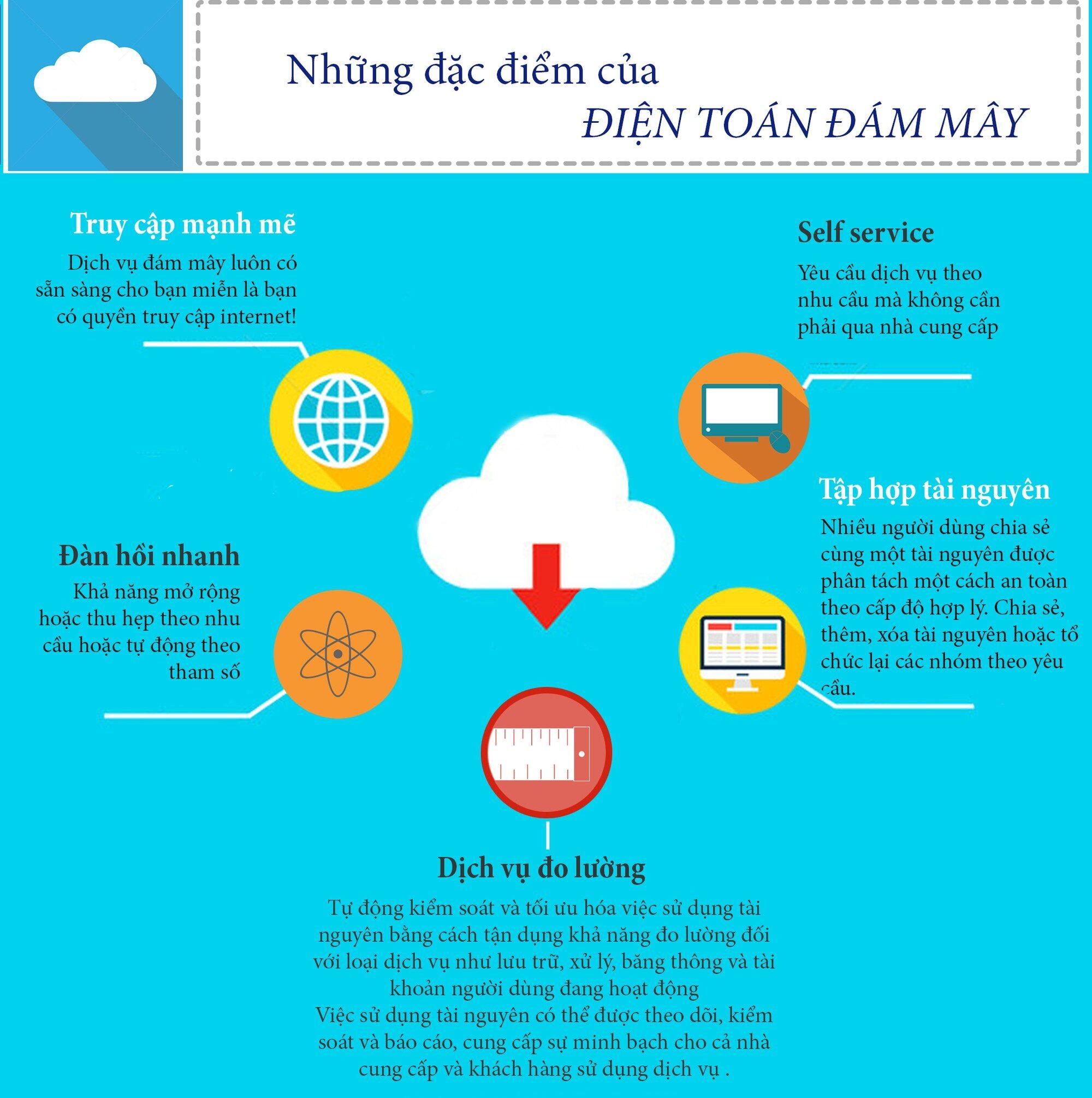 5 đặc điểm của điện toán đám mây