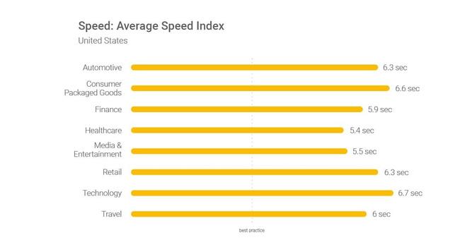 19 lý do mạnh mẽ khiến tốc độ tải trang đóng vai trò quan trọng với website TMĐT