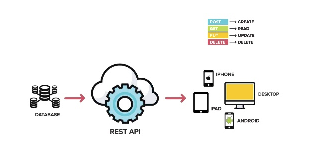 Xây dựng Webservice với RESTful API trong PHP - Ảnh 1.