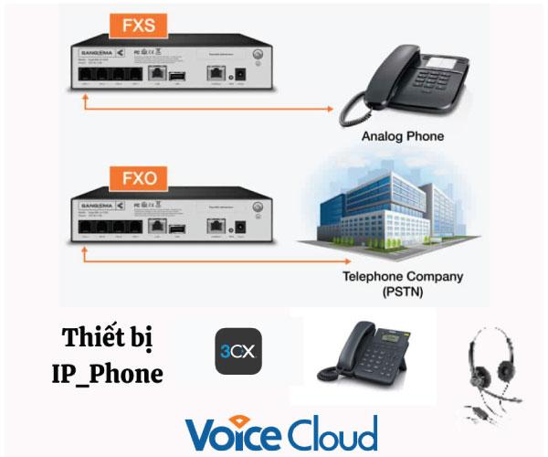 Các loại thiết bị VoIP chuyên dụng