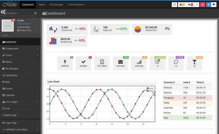 20 Templates Bootstrap cho Admin Dashboard miễn phí - Ảnh 13.